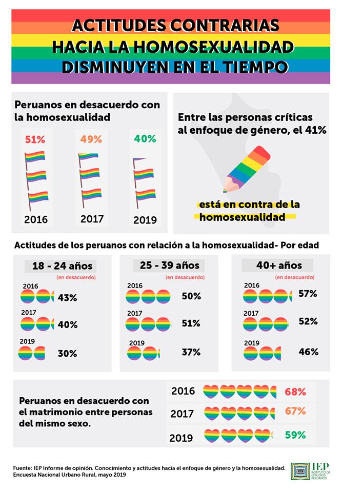 IEP Informe de Opinión –Mayo 2019Encuesta Nacional Urbano RuralLima, 26 de mayo del 2019